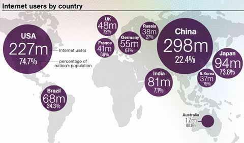 Число интернет пользователей в Мире