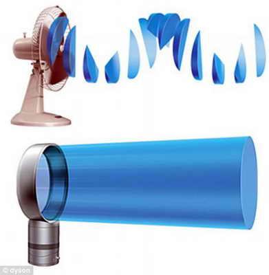 Необычный вентилятор Dyson Air Multiplier
