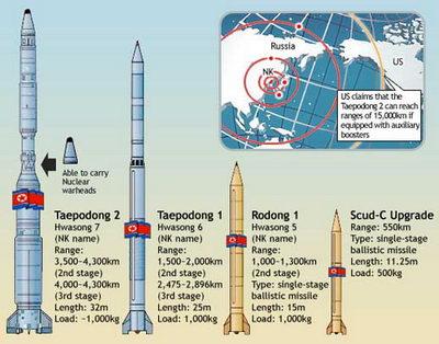 Радиус действия ракет Северной Кореи