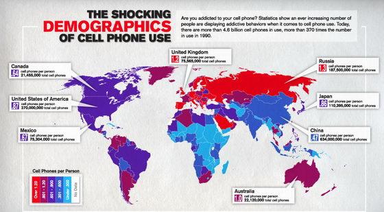 пользование мобильными телефонами