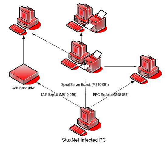 Вирус Stuxnet