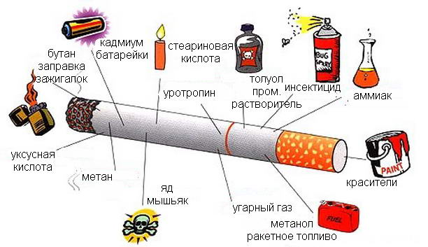 Яд в сигаретах