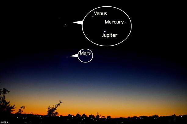 Венера, Юпитер, Меркурий и Марс