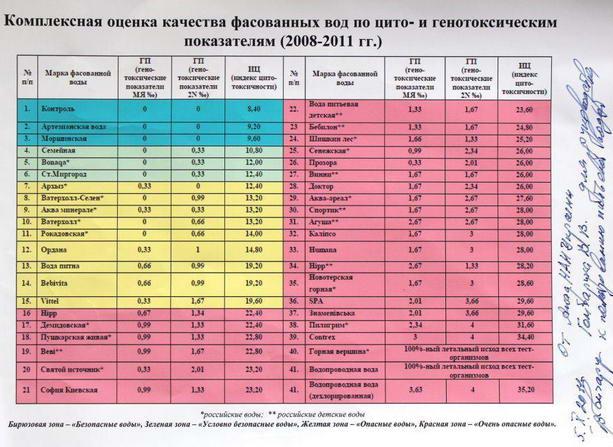 качество питьевой воды в Украине