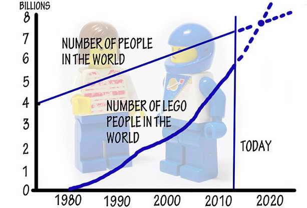 Темп роста Лего-фигурок
