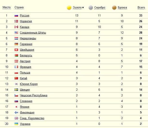 Медали России на Олимпиаде 2014 таблица