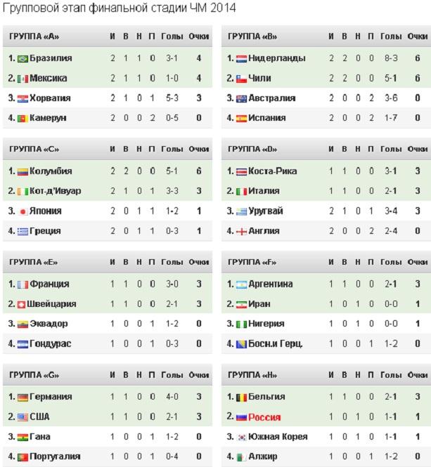 Таблица чемпионата мира по футболу 2014
