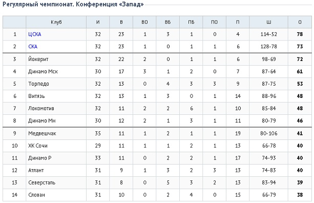 кхл-турнирная таблица 2015-2016