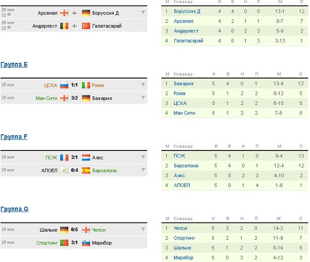 Лига Чемпионов таблица после 5 тура