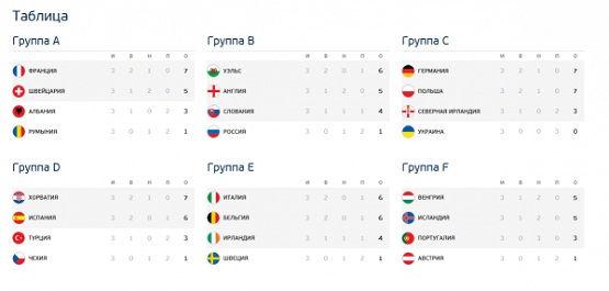 Евро-2016 турнирная таблица