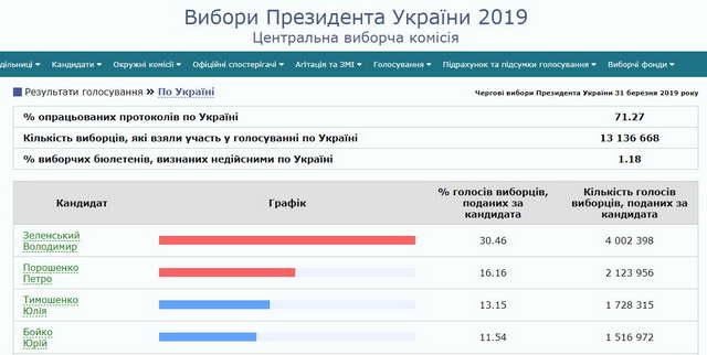 очные итоги выборов Президента в Украине